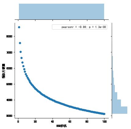 亚马逊的底层逻辑-幂律分布