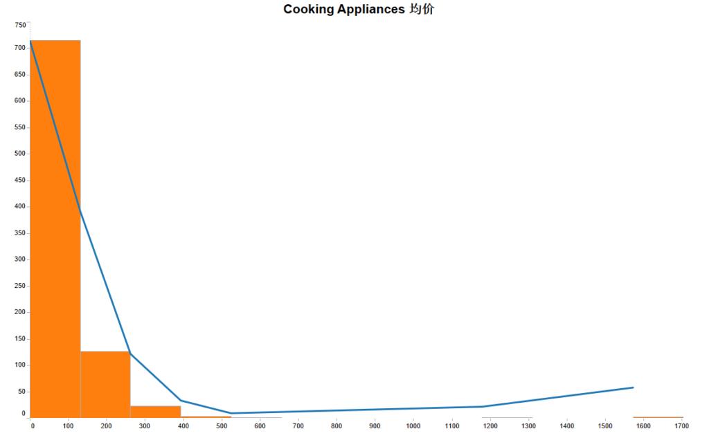 6月美亚Kitchen类目内部数据解读