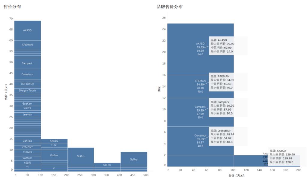 运动相机竞品分析之亚马逊数据分析