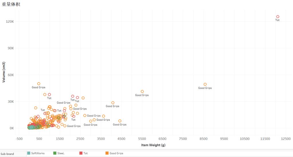 OXO 美国知名厨具品牌产品线分析
